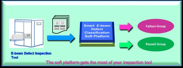 Intelligent Defect Detection Soft Platform  – Based on E-beam Inspection Technology 1