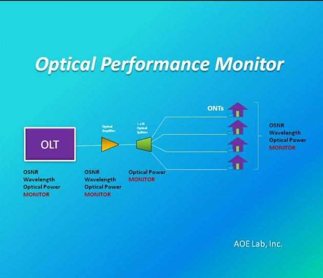 Blue Tooth Optical Performance Monitoring Device 2