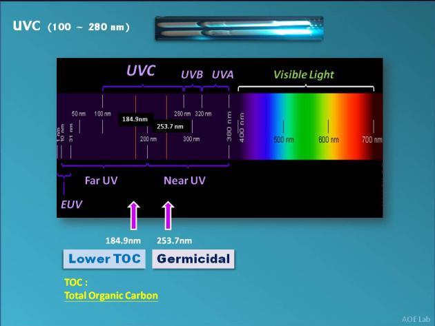 UVC Lamp Ballast 2